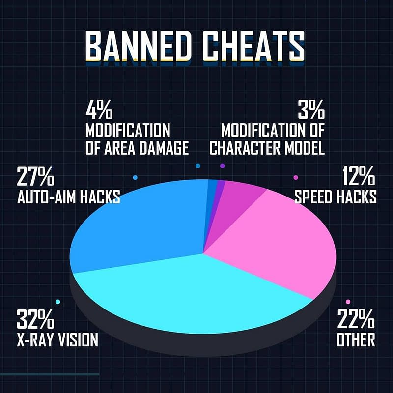 Banned cheats graph of new anti-cheating - pubgmobilelatest
